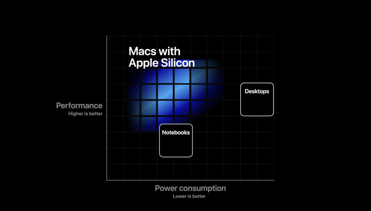 Slide from WWDC 2020 showing the performance of Apple Silicon